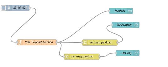 Split-Payload-flow