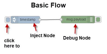 Basic-Flow-node-red