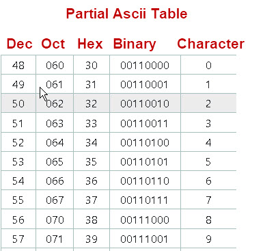 Partial-Ascii-table