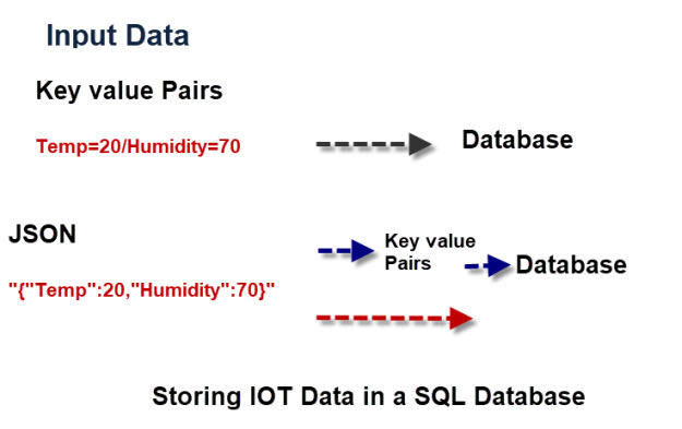 Storing-IOT-Data-SQL-Database