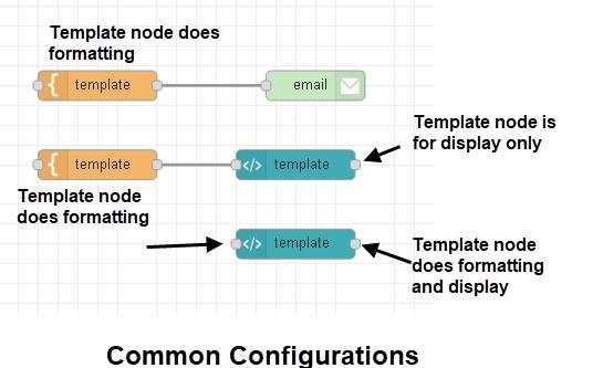 common_configurations