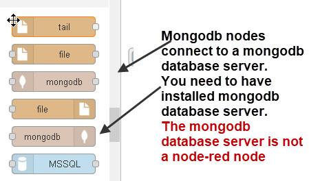 mongosb-nodes