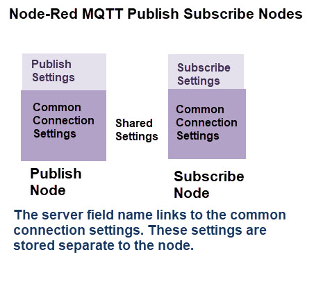 node-red-mqtt-subscribe-publish-schematic